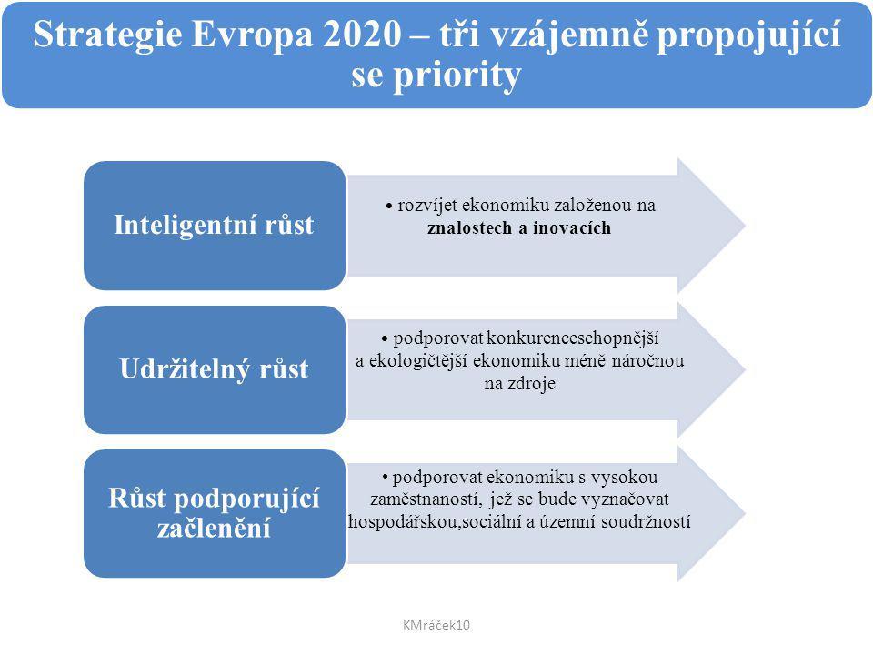 Strategie Evropa 2020 – tři vzájemně propojující se priority