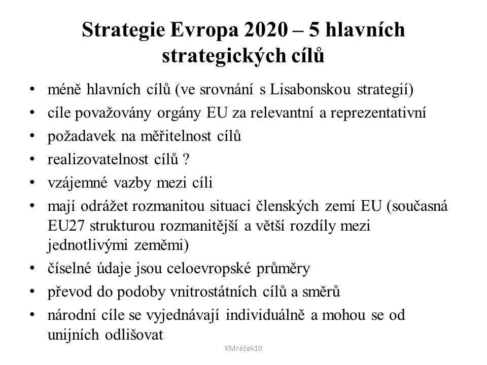 Strategie Evropa 2020 – 5 hlavních strategických cílů