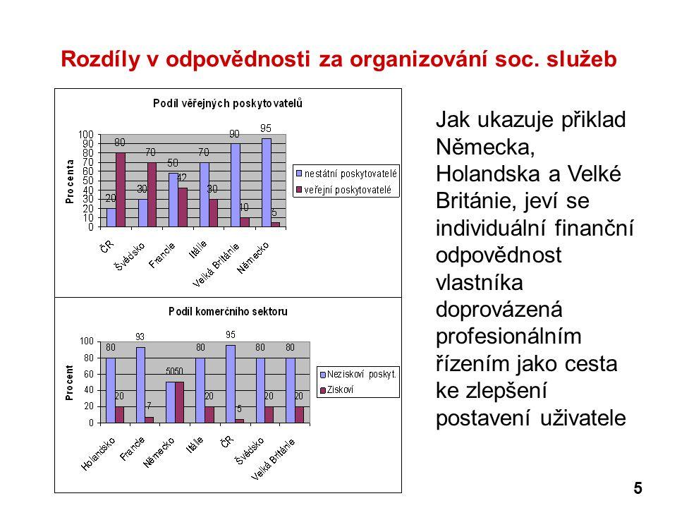 Rozdíly v odpovědnosti za organizování soc. služeb