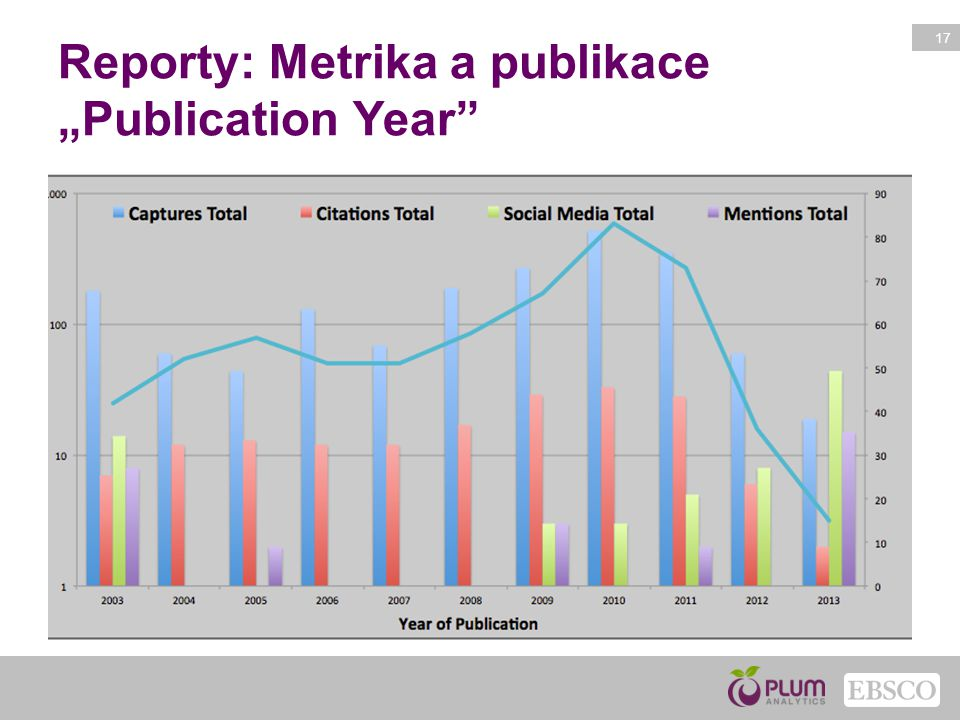 "Reporty: Metrika a publikace ""Publication Year"