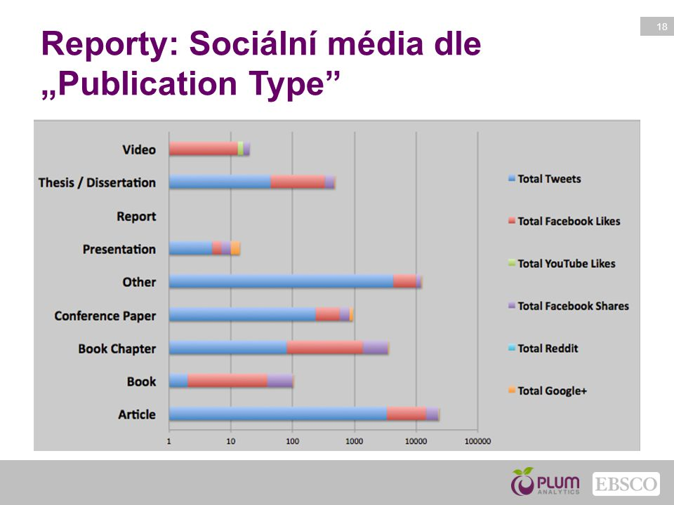 """Reporty: Sociální média dle """"Publication Type"""
