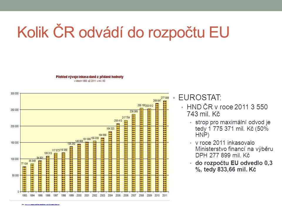 Kolik ČR odvádí do rozpočtu EU