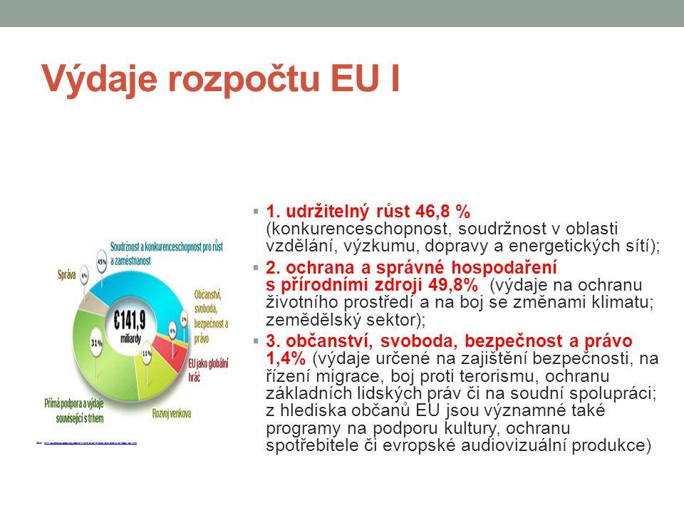 Výdaje rozpočtu EU I 1. udržitelný růst 46,8 % (konkurenceschopnost, soudržnost v oblasti vzdělání, výzkumu, dopravy a energetických sítí);