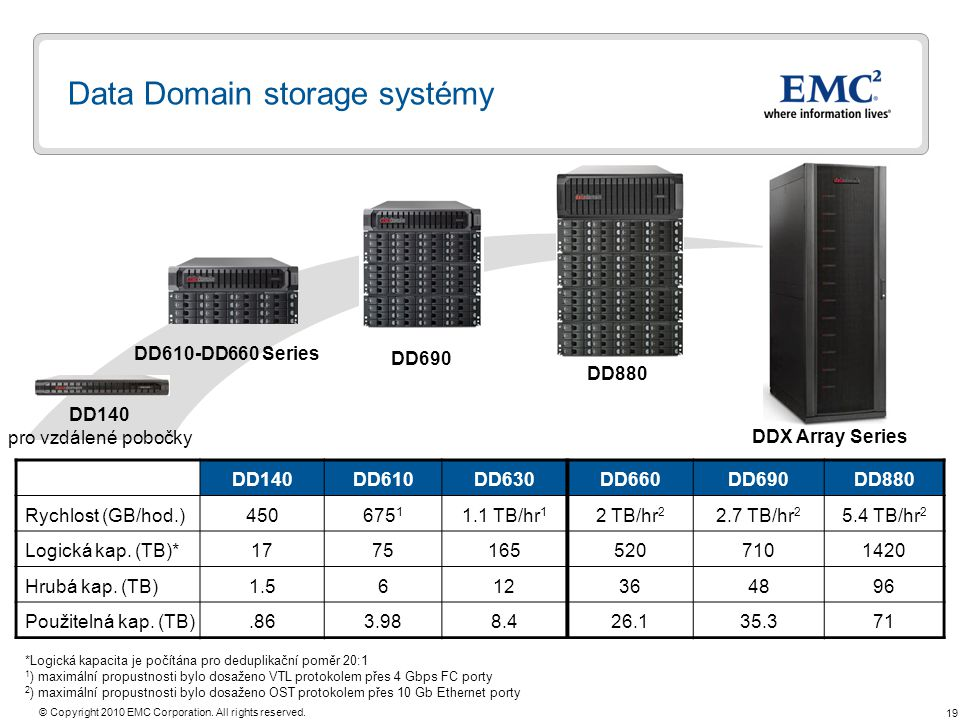 Data Domain storage systémy