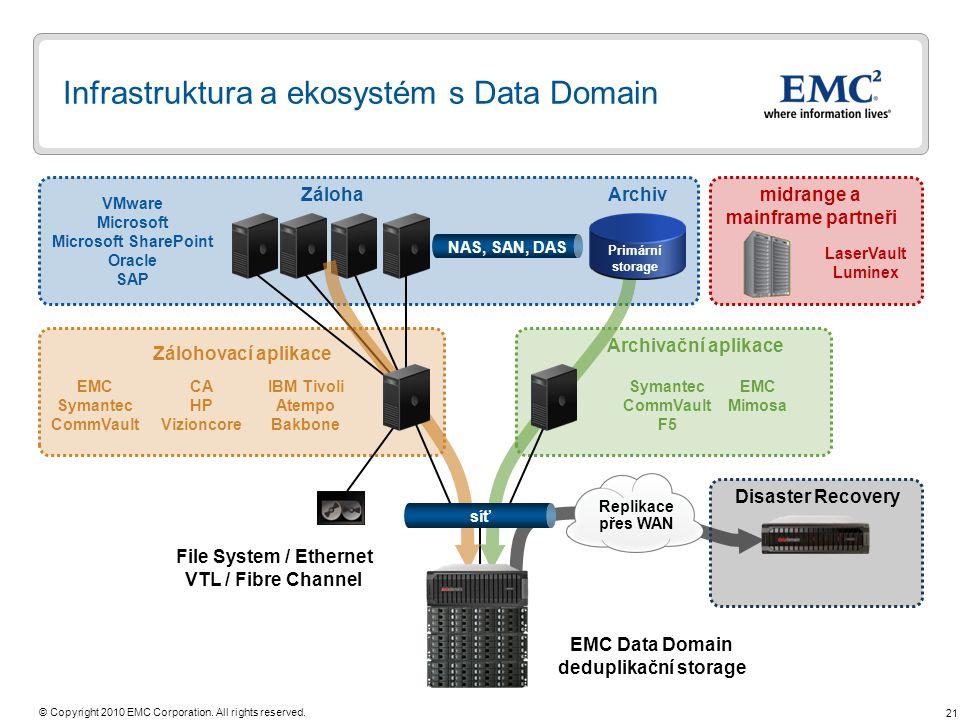 Infrastruktura a ekosystém s Data Domain