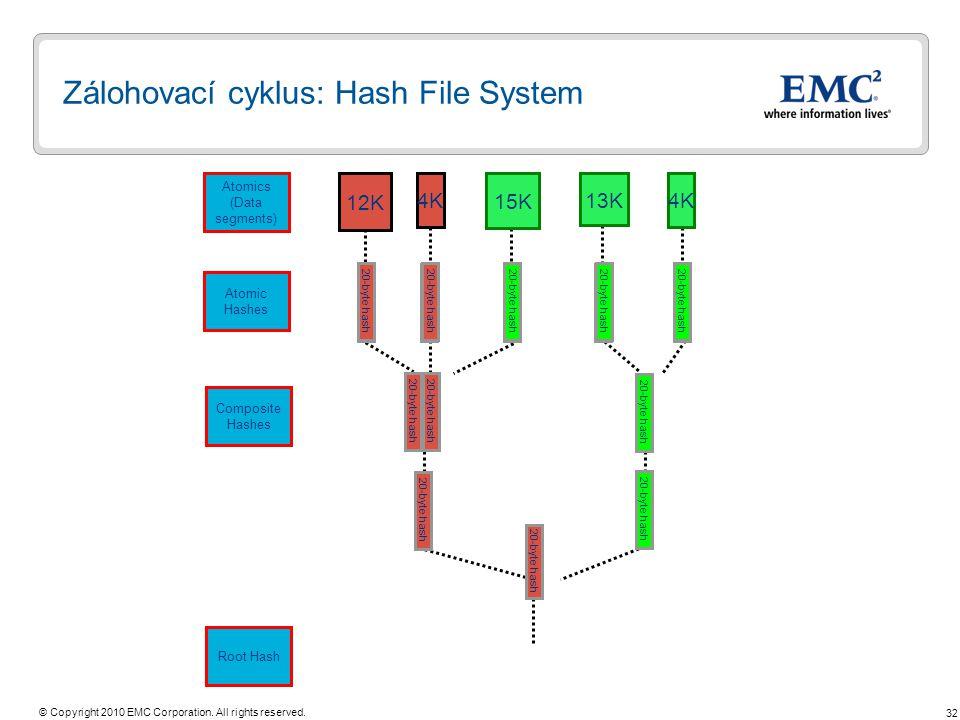 Zálohovací cyklus: Hash File System