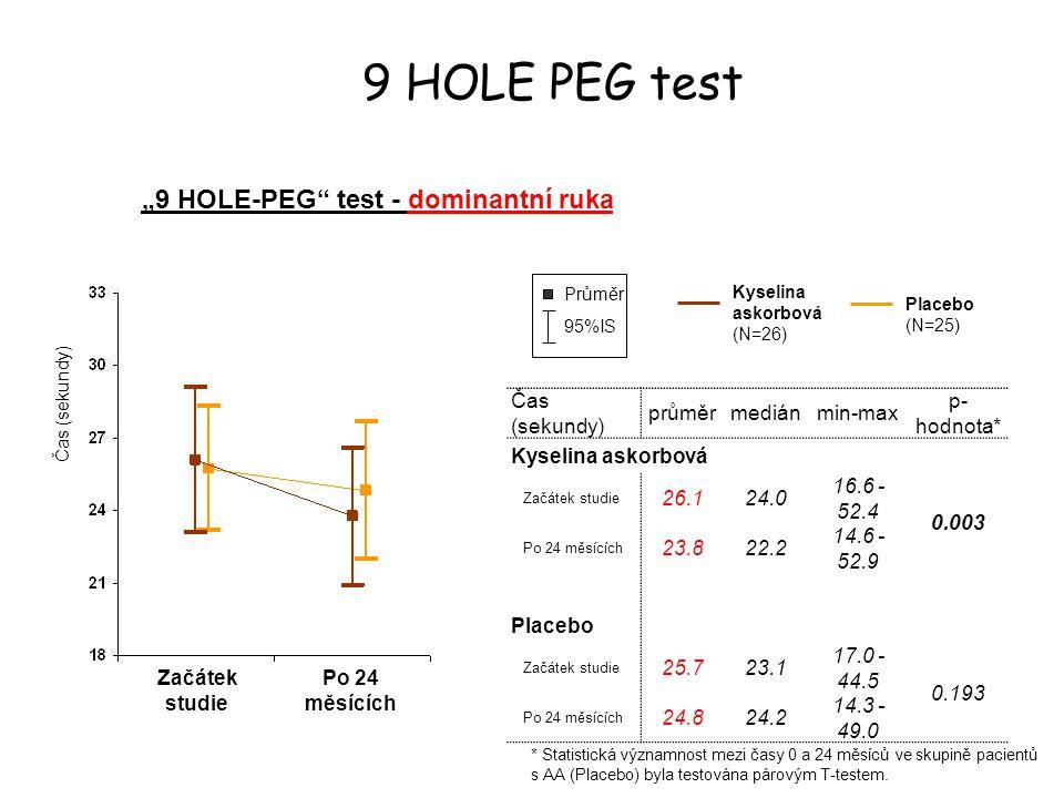 """""""9 HOLE-PEG test - dominantní ruka"""