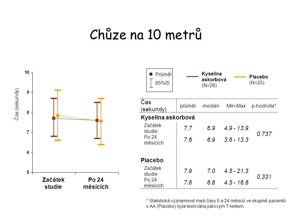 Chůze na 10 metrů Čas (sekundy) Kyselina askorbová 7.7 6.9 4.9 - 13.9