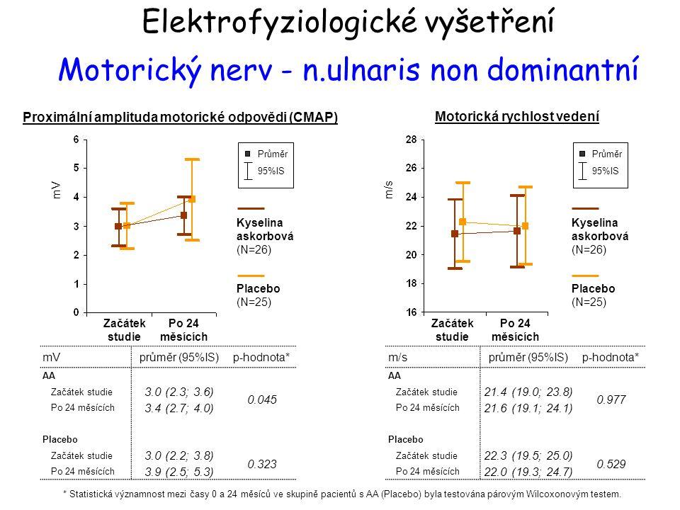Elektrofyziologické vyšetření Motorický nerv - n