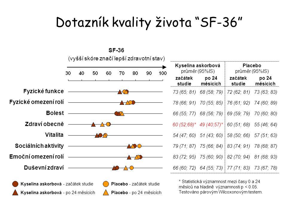 Dotazník kvality života SF-36