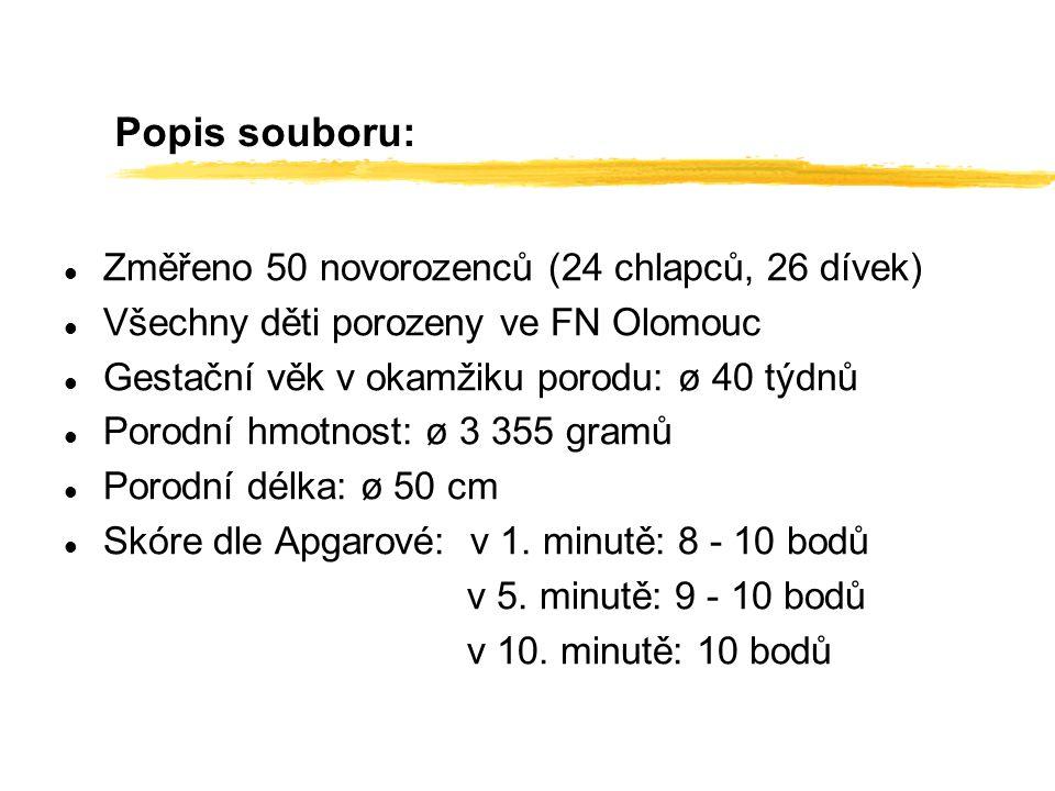 Popis souboru: Změřeno 50 novorozenců (24 chlapců, 26 dívek)