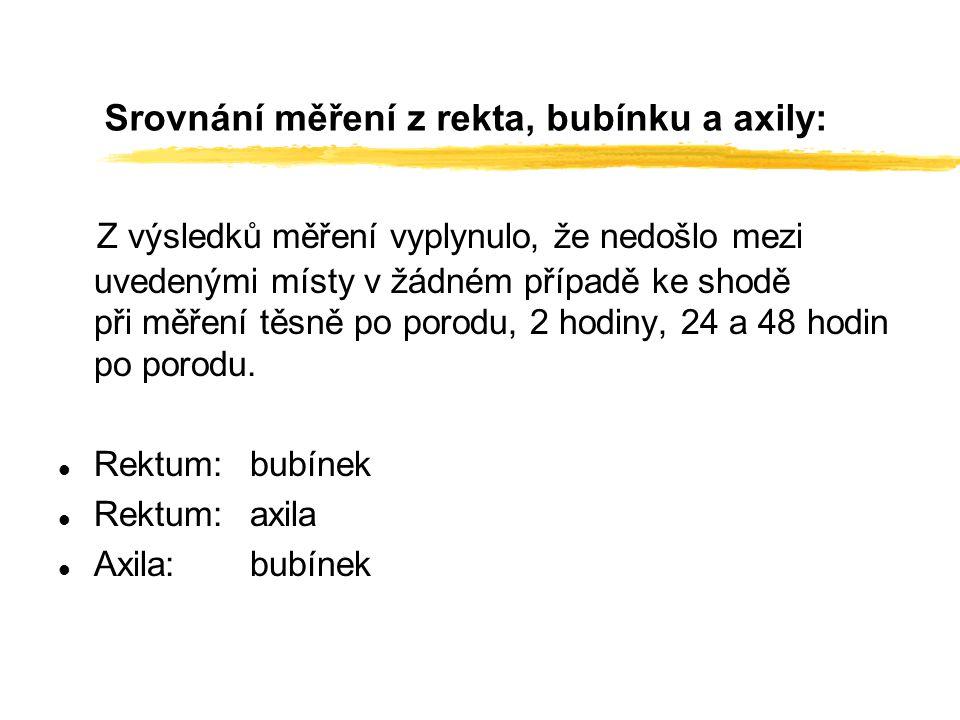 Srovnání měření z rekta, bubínku a axily: