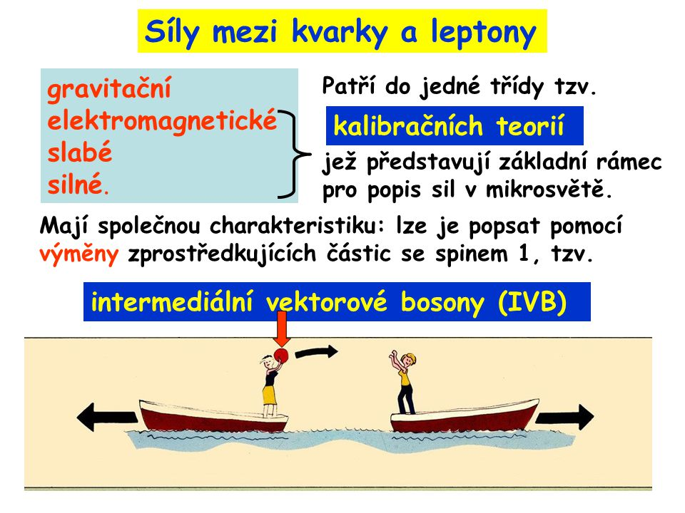Síly mezi kvarky a leptony