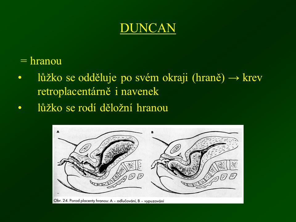 DUNCAN = hranou. lůžko se odděluje po svém okraji (hraně) → krev retroplacentárně i navenek.