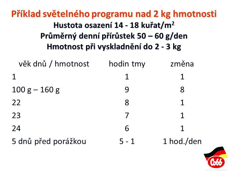 Příklad světelného programu nad 2 kg hmotnosti Hustota osazení 14 - 18 kuřat/m2 Průměrný denní přírůstek 50 – 60 g/den Hmotnost při vyskladnění do 2 - 3 kg