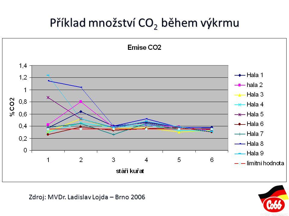 Příklad množství CO2 během výkrmu
