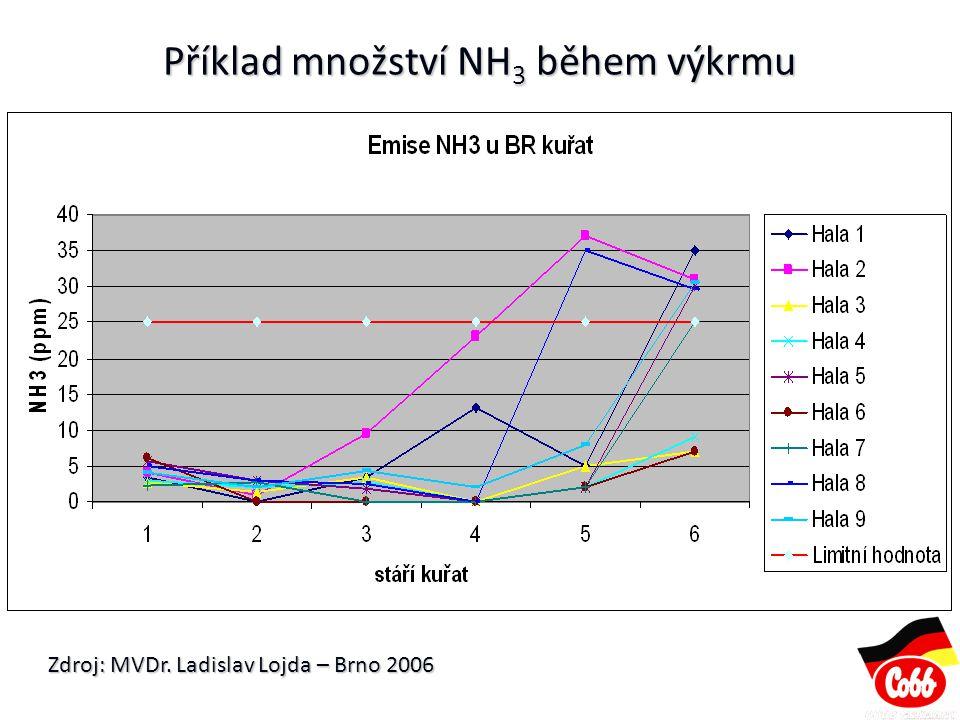 Příklad množství NH3 během výkrmu