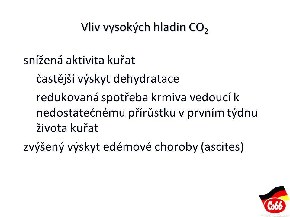 Vliv vysokých hladin CO2