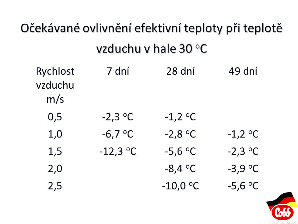 Očekávané ovlivnění efektivní teploty při teplotě vzduchu v hale 30 oC