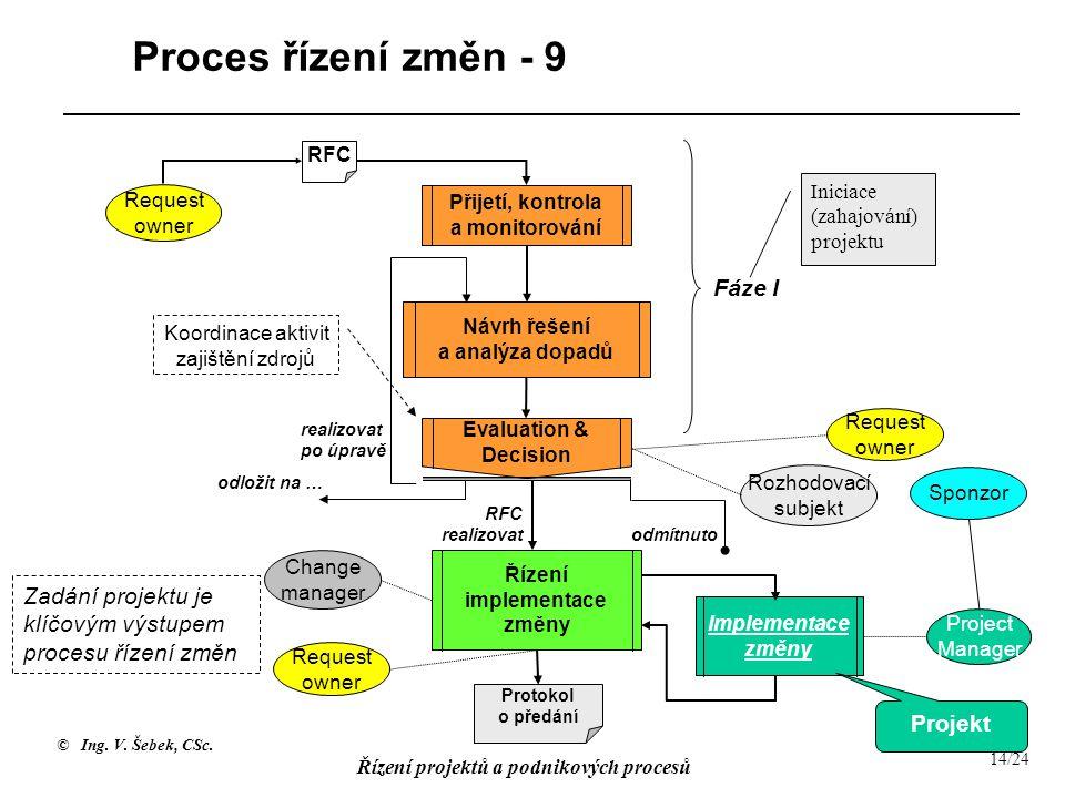 Návrh řešení a analýza dopadů