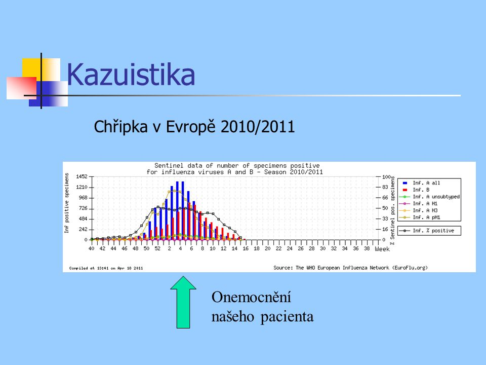 Kazuistika Chřipka v Evropě 2010/2011 Onemocnění našeho pacienta