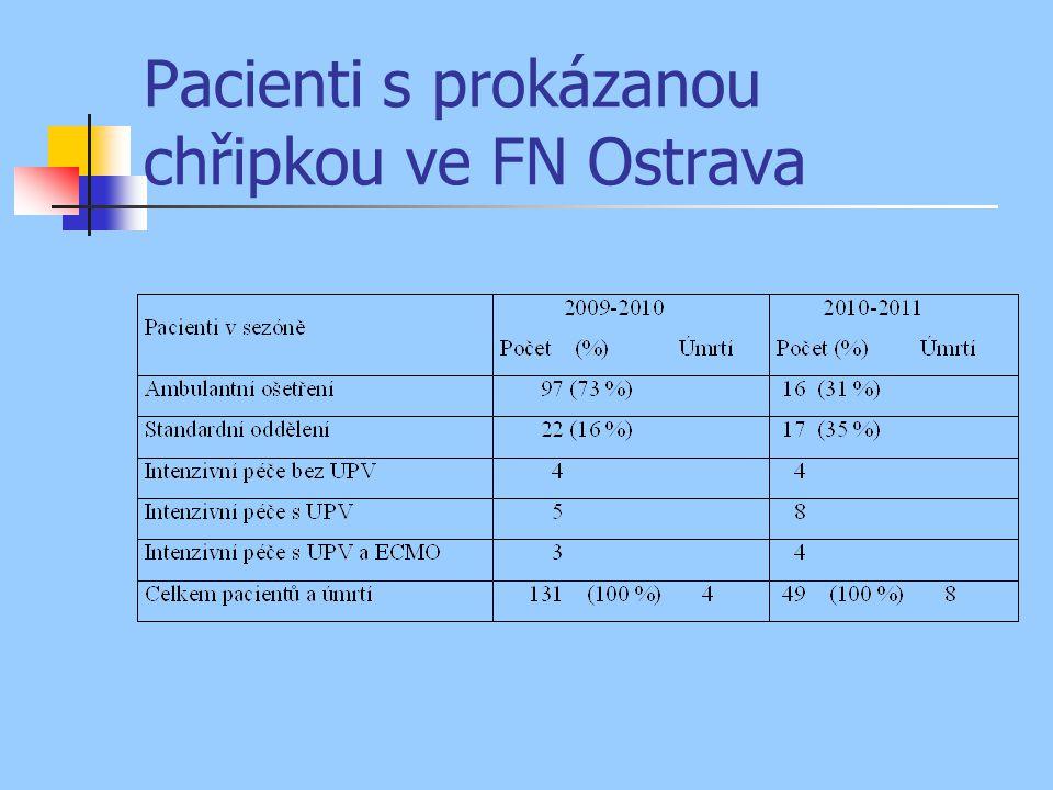 Pacienti s prokázanou chřipkou ve FN Ostrava