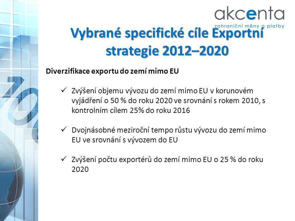 Vybrané specifické cíle Exportní strategie 2012–2020
