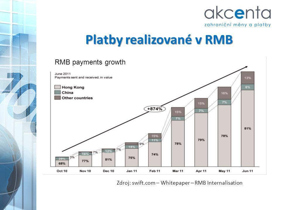 Platby realizované v RMB