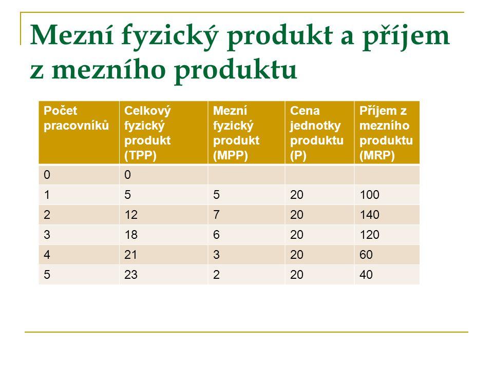 Mezní fyzický produkt a příjem z mezního produktu