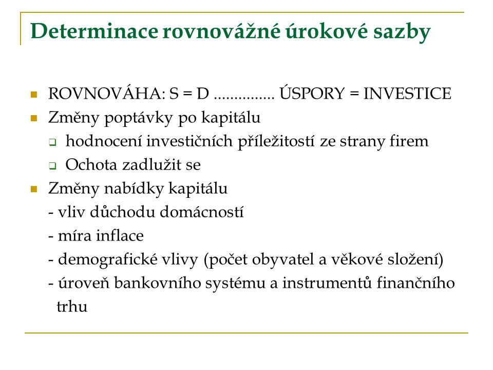 Determinace rovnovážné úrokové sazby