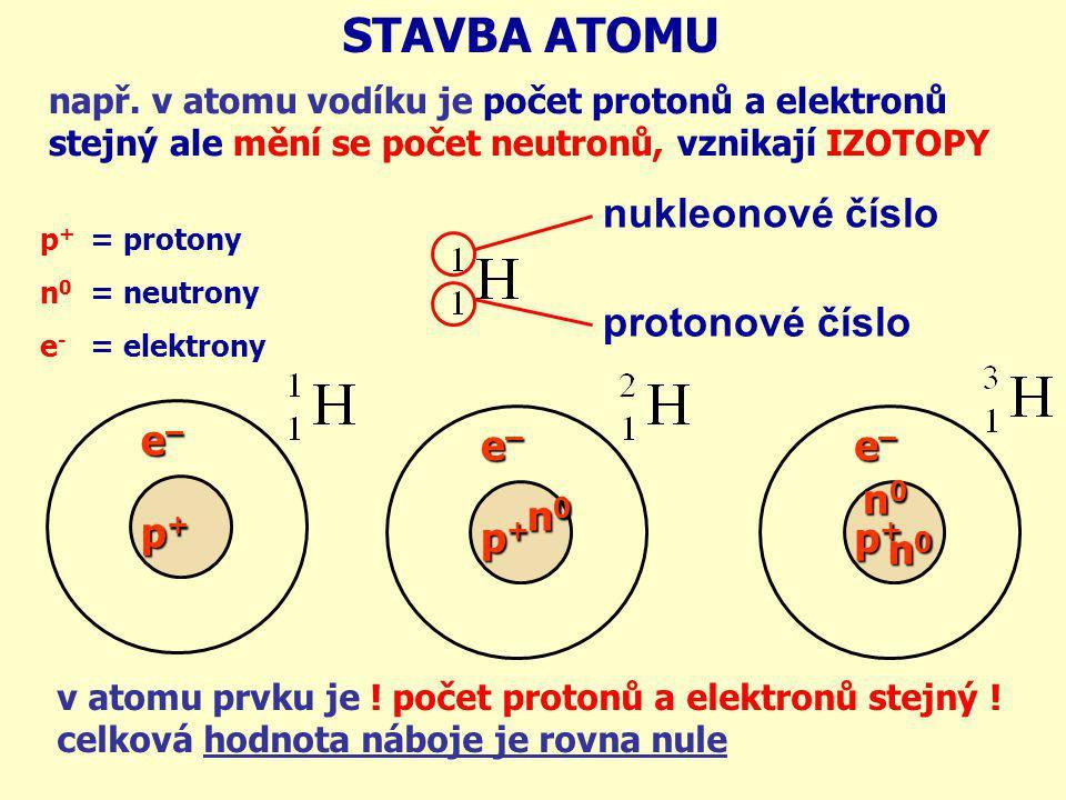 STAVBA ATOMU nukleonové číslo protonové číslo e– n0 p+