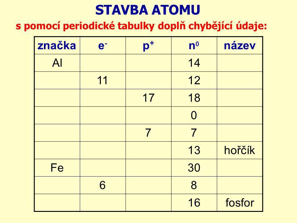 STAVBA ATOMU značka e- p+ n0 název Al 14 11 12 17 18 7 13 hořčík Fe 30