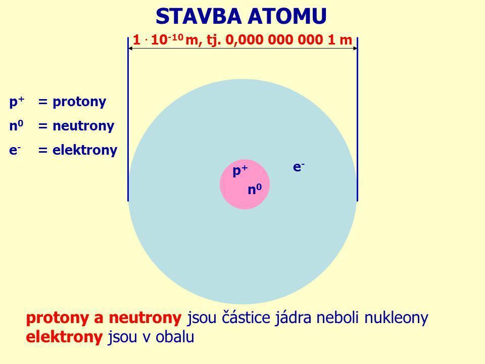STAVBA ATOMU protony a neutrony jsou částice jádra neboli nukleony