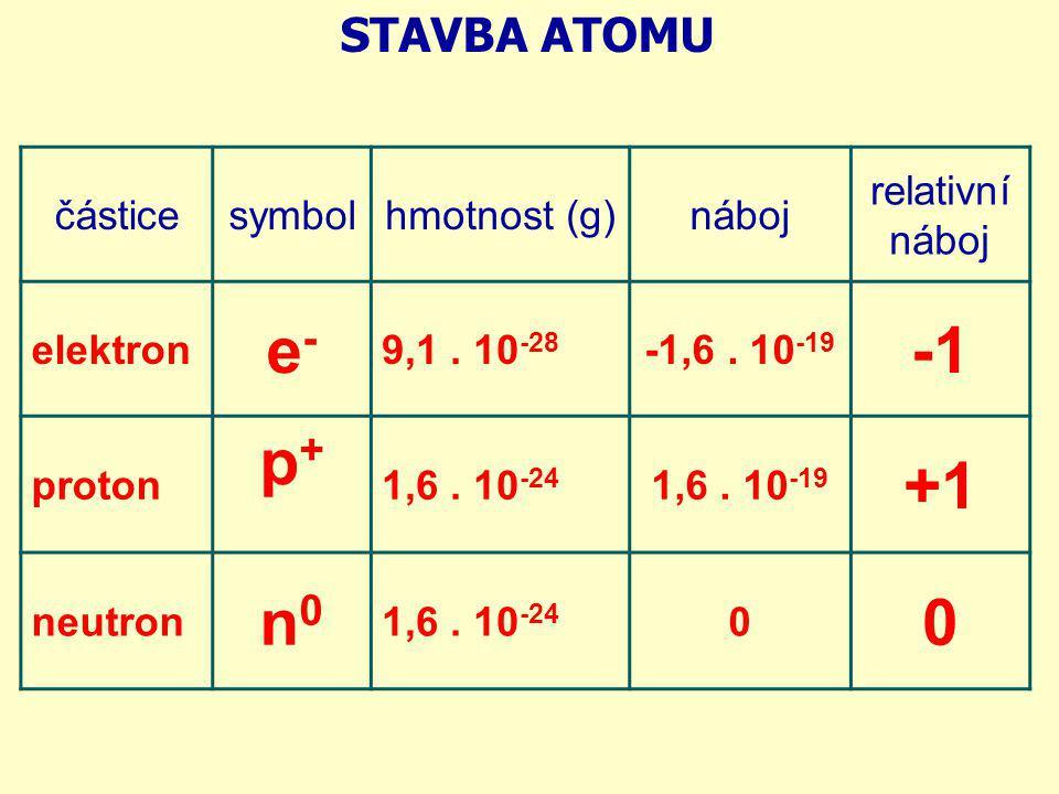 e- -1 p+ +1 n0 STAVBA ATOMU částice symbol hmotnost (g) náboj
