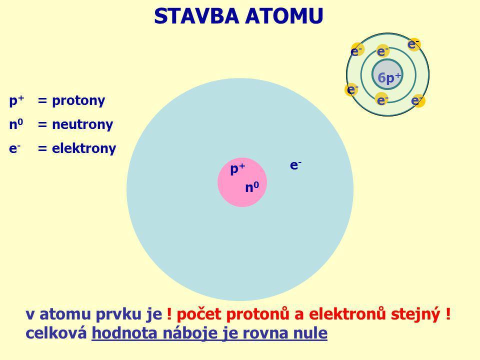 STAVBA ATOMU 6p+ e- p+ n0. e- = protony. = neutrony. = elektrony. e- p+ n0.