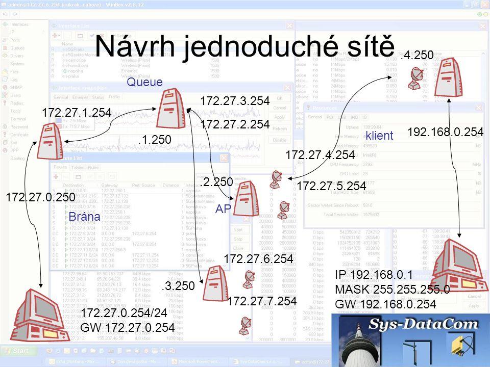 Návrh jednoduché sítě .4.250 Queue 172.27.3.254 172.27.1.254