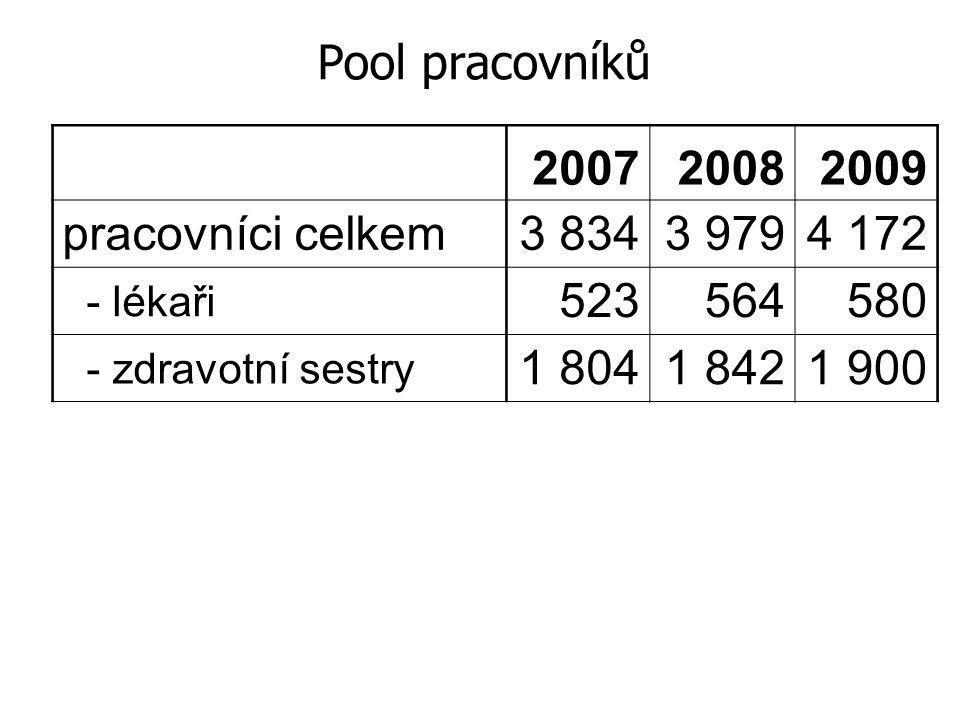 Pool pracovníků 2007 2008 2009 pracovníci celkem 3 834 3 979 4 172 523