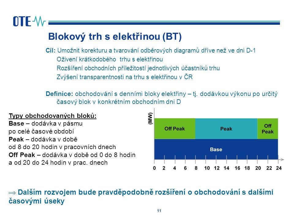 Blokový trh s elektřinou (BT)