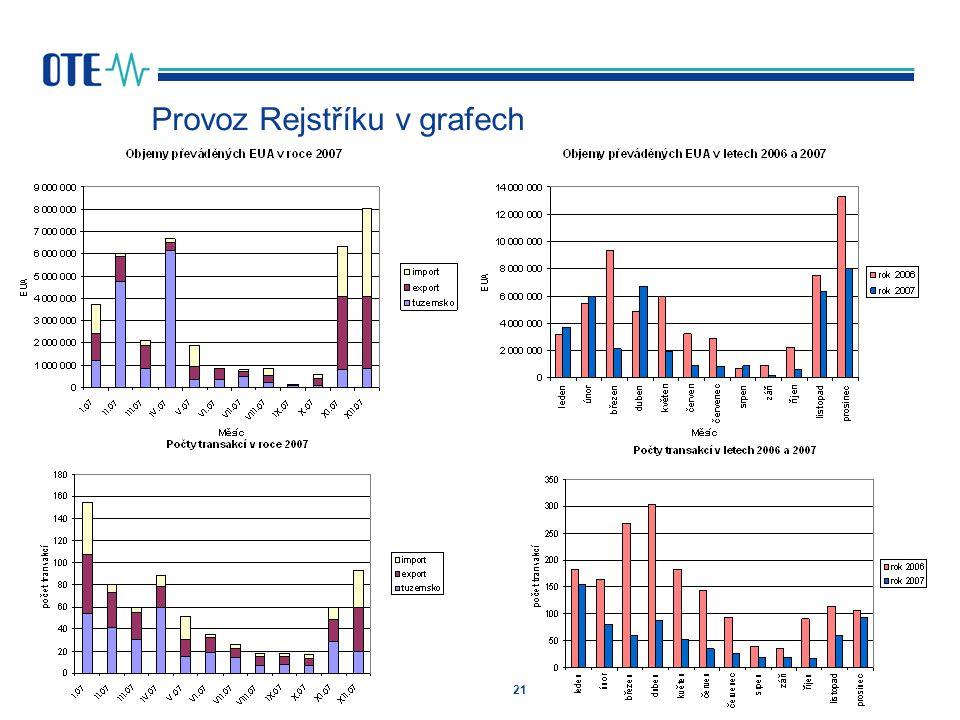 Provoz Rejstříku v grafech