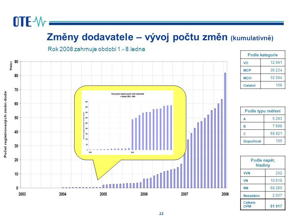 Změny dodavatele – vývoj počtu změn (kumulativně)