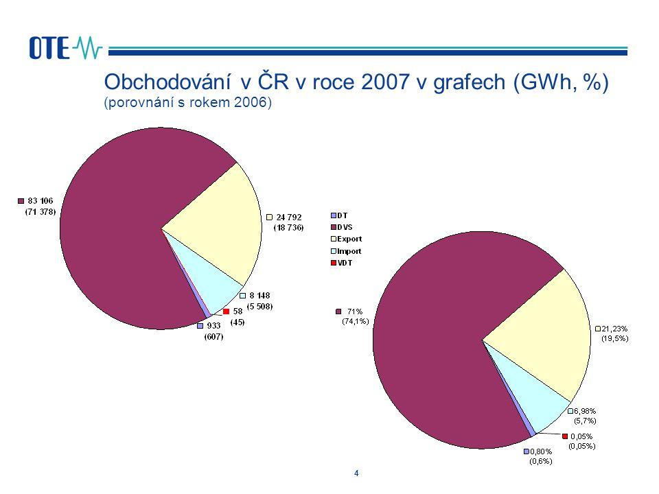 Obchodování v ČR v roce 2007 v grafech (GWh, %) (porovnání s rokem 2006)