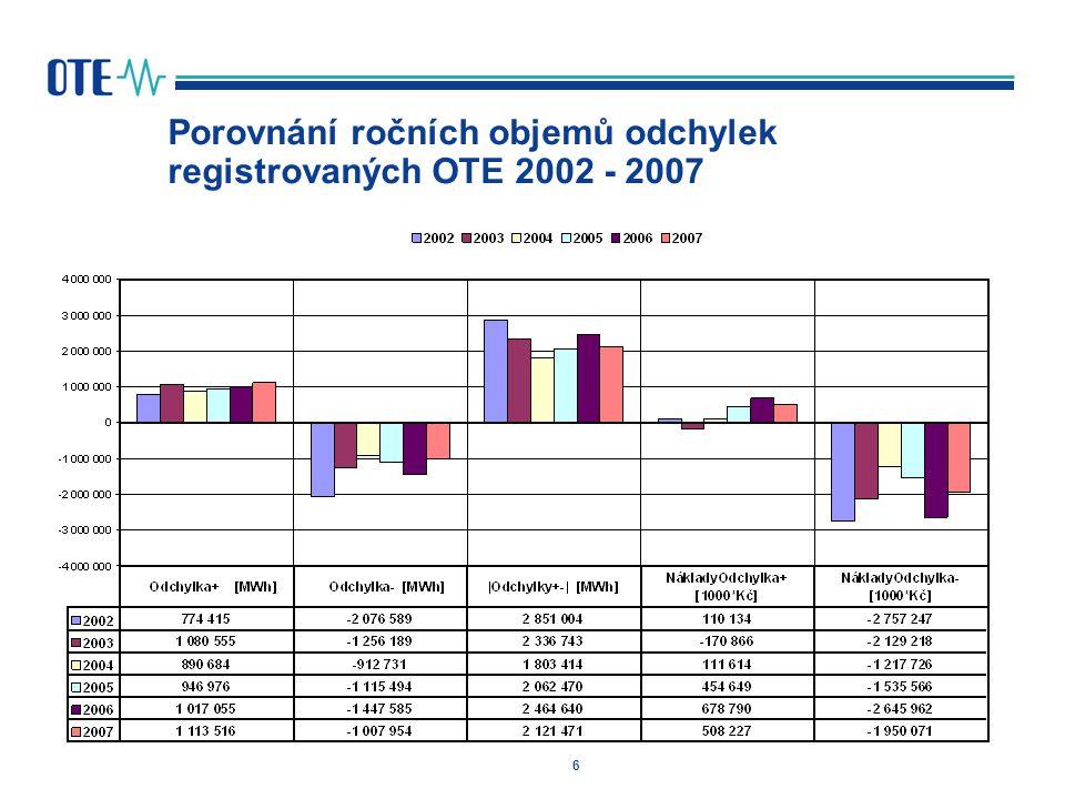 Porovnání ročních objemů odchylek registrovaných OTE 2002 - 2007