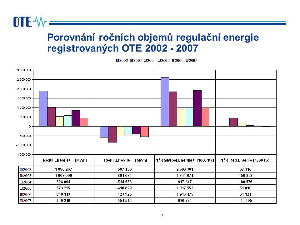 Porovnání ročních objemů regulační energie registrovaných OTE 2002 - 2007