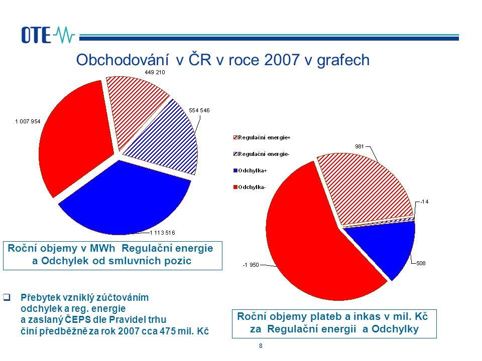 Obchodování v ČR v roce 2007 v grafech