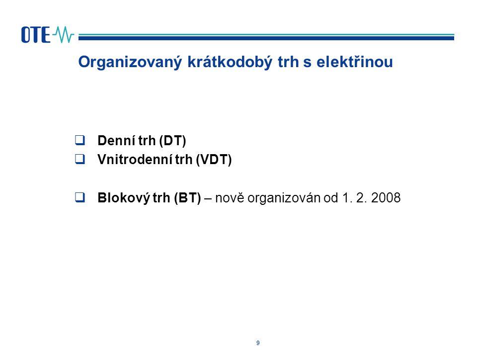 Organizovaný krátkodobý trh s elektřinou