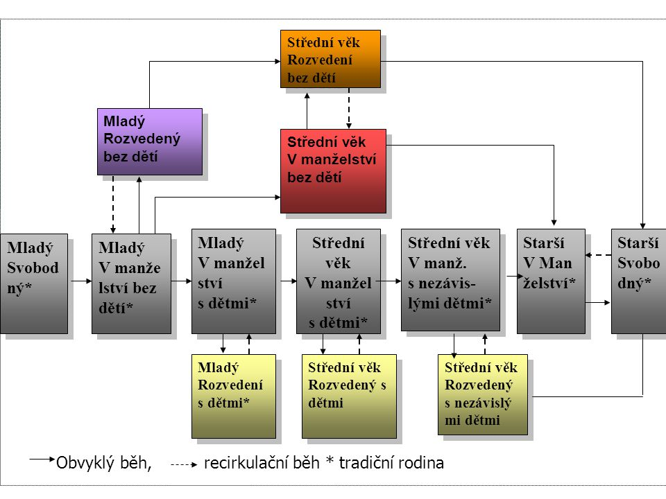 Střední věk V manželství s dětmi*