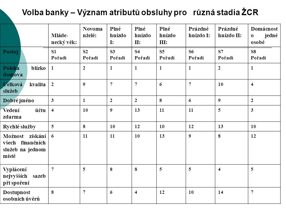 Volba banky – Význam atributů obsluhy pro různá stadia ŽCR