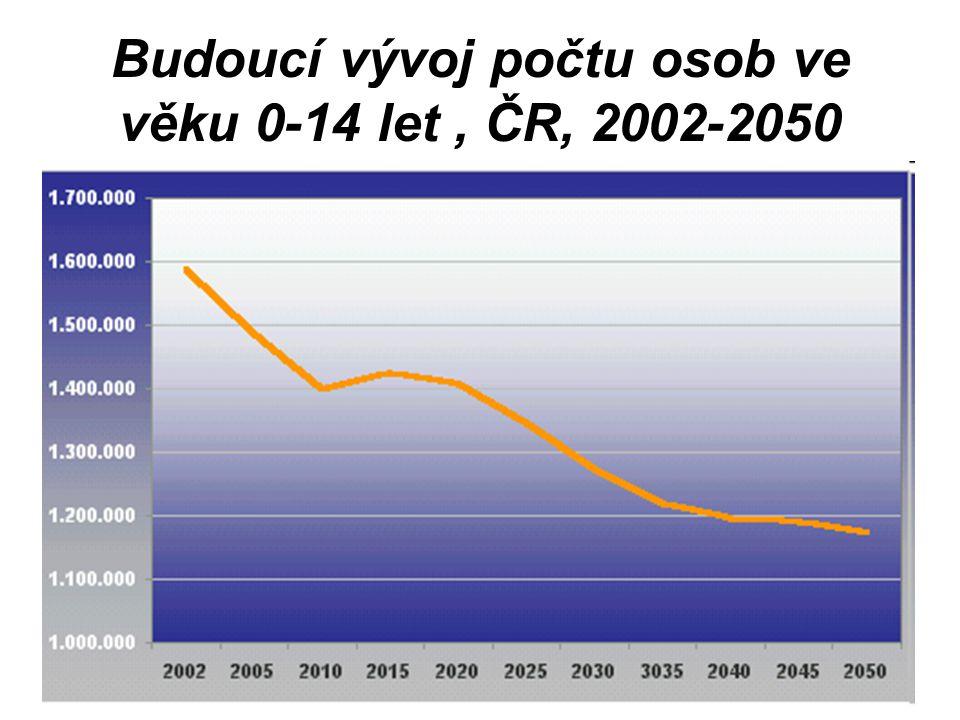 Budoucí vývoj počtu osob ve věku 0-14 let , ČR, 2002-2050