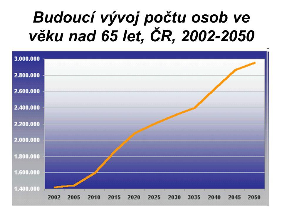Budoucí vývoj počtu osob ve věku nad 65 let, ČR, 2002-2050