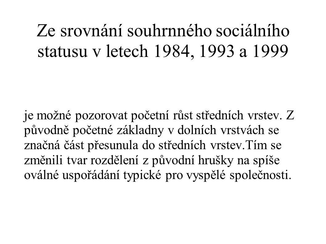 Ze srovnání souhrnného sociálního statusu v letech 1984, 1993 a 1999